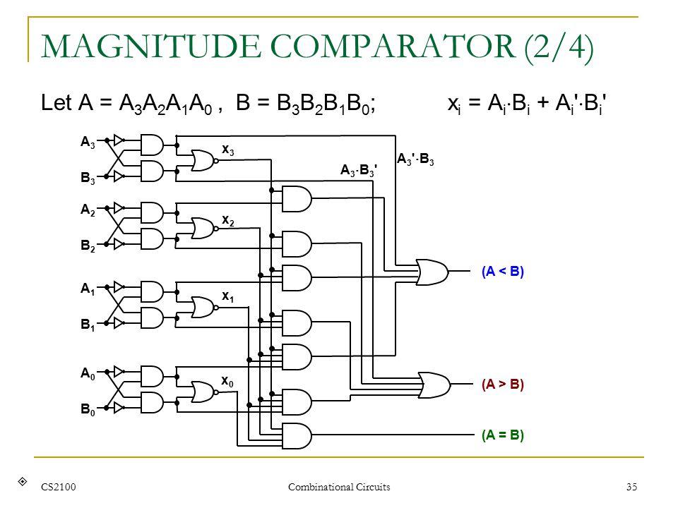 CS2100 Combinational Circuits 35 MAGNITUDE COMPARATOR (2/4) Let A = A 3 A 2 A 1 A 0, B = B 3 B 2 B 1 B 0 ; x i = A i  B i + A i  B i 
