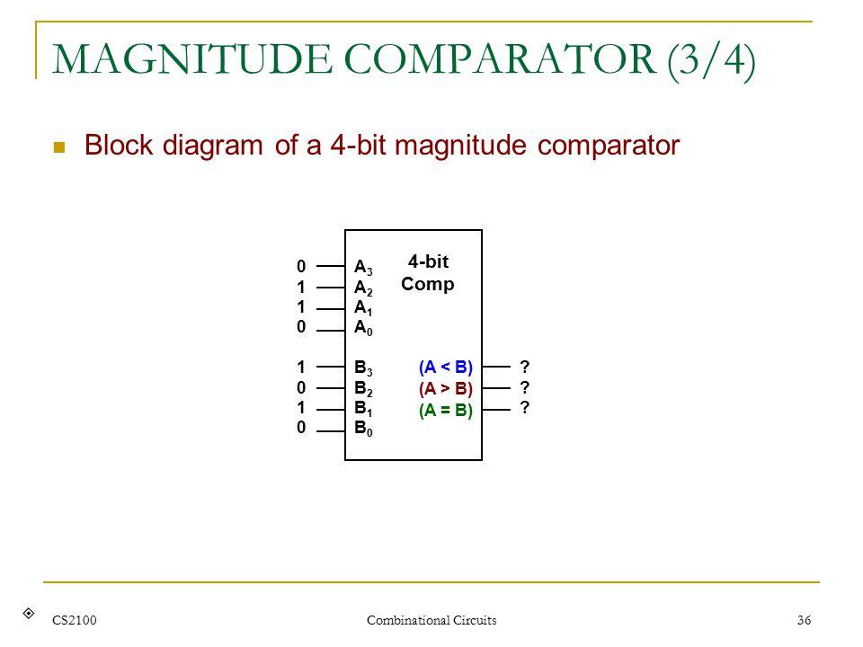 CS2100 Combinational Circuits 36 MAGNITUDE COMPARATOR (3/4) Block diagram of a 4-bit magnitude comparator  A3A2A1A0A3A2A1A0 4-bit Comp (A < B) (A > B) (A = B) B3B2B1B0B3B2B1B0 01100110 10101010