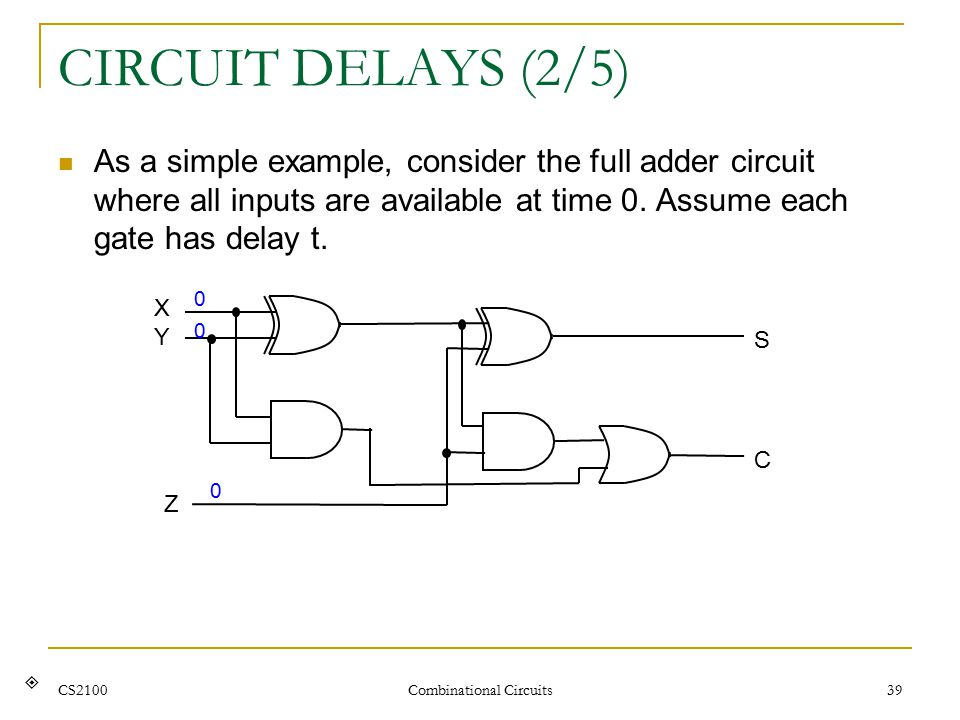 CS2100 Combinational Circuits 39 CIRCUIT DELAYS (2/5) As a simple example, consider the full adder circuit where all inputs are available at time 0.