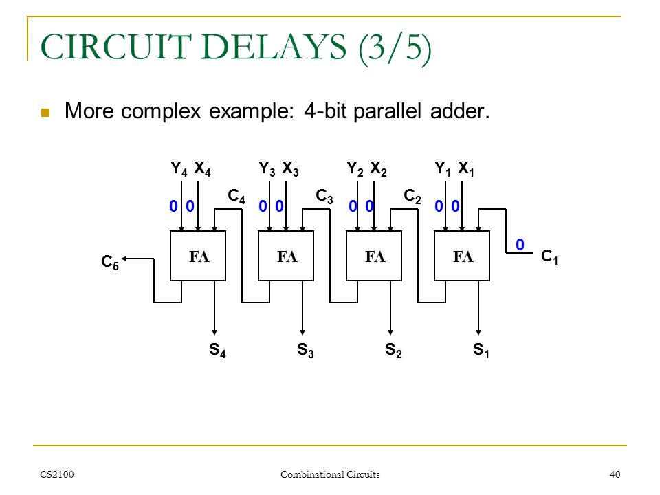 CS2100 Combinational Circuits 40 CIRCUIT DELAYS (3/5) More complex example: 4-bit parallel adder.