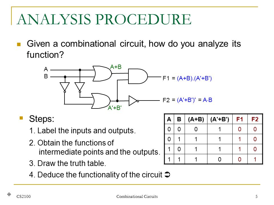 CS2100 Combinational Circuits 5 ANALYSIS PROCEDURE Given a combinational circuit, how do you analyze its function?  Steps: 1. Label the inputs and ou