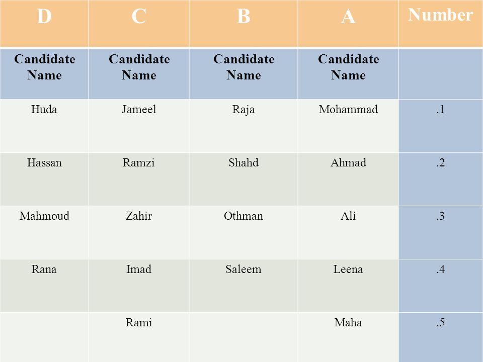 DCBA Number Candidate Name Candidate Name Candidate Name Candidate Name HudaJameelRajaMohammad.1 HassanRamziShahdAhmad.2 MahmoudZahirOthmanAli.3 RanaImadSaleemLeena.4 RamiMaha.5