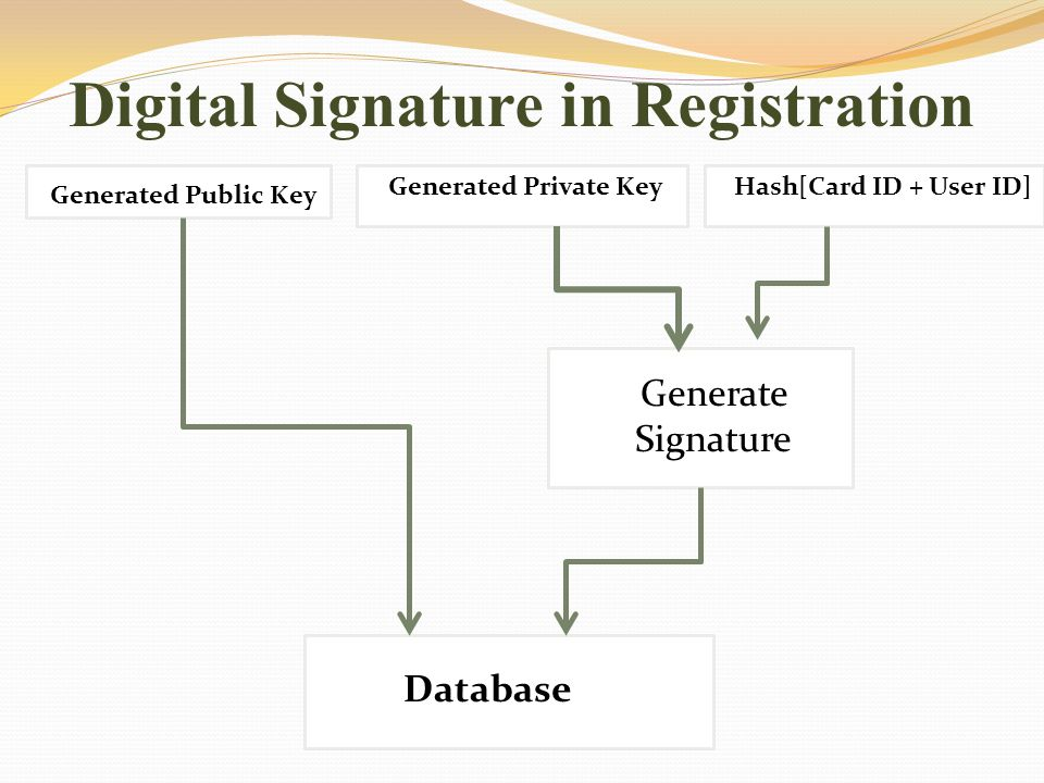 Hash[Card ID + User ID] Generated Private Key Generated Public Key Generate Signature Database Digital Signature in Registration