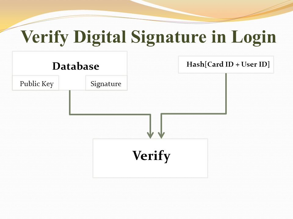 Verify Digital Signature in Login Database Public Key Signature Hash[Card ID + User ID] Verify