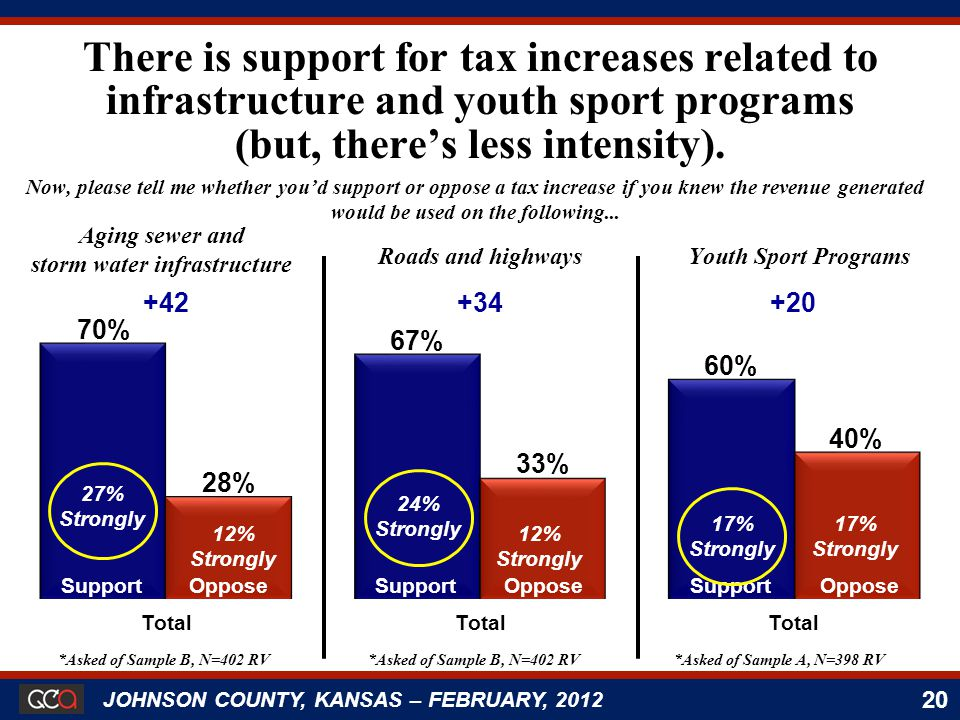 20 JOHNSON COUNTY, KANSAS – FEBRUARY, 2012 Support 27% Strongly Oppose 12% Strongly Support 17% Strongly Oppose 17% Strongly Support 24% Strongly Oppose 12% Strongly There is support for tax increases related to infrastructure and youth sport programs (but, there's less intensity).