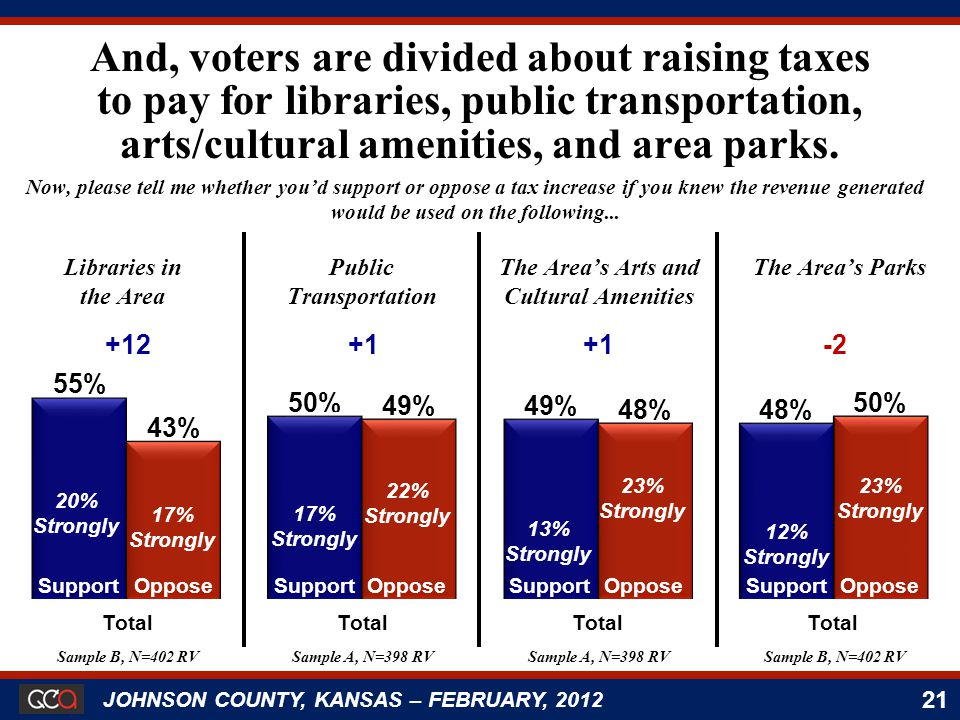 21 JOHNSON COUNTY, KANSAS – FEBRUARY, 2012 Support 20% Strongly Oppose 17% Strongly Support 17% Strongly Oppose 22% Strongly Support 13% Strongly Oppose 23% Strongly Support 12% Strongly Oppose 23% Strongly And, voters are divided about raising taxes to pay for libraries, public transportation, arts/cultural amenities, and area parks.