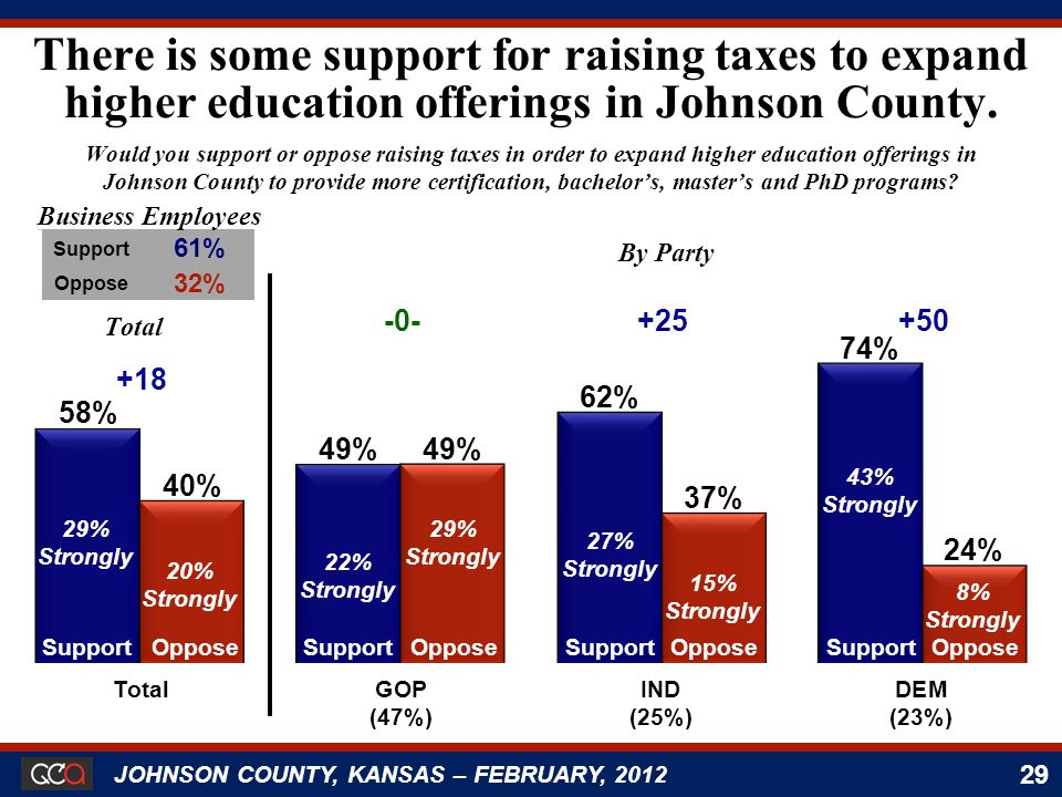 29 JOHNSON COUNTY, KANSAS – FEBRUARY, 2012 Would you support or oppose raising taxes in order to expand higher education offerings in Johnson County to provide more certification, bachelor's, master's and PhD programs.