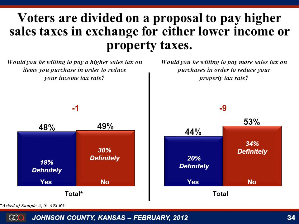 34 JOHNSON COUNTY, KANSAS – FEBRUARY, 2012 Would you be willing to pay a higher sales tax on items you purchase in order to reduce your income tax rate.