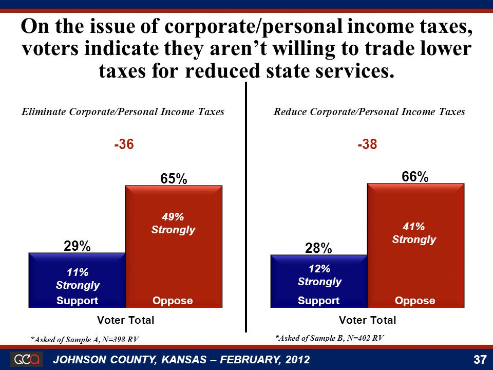 37 JOHNSON COUNTY, KANSAS – FEBRUARY, 2012 Eliminate Corporate/Personal Income Taxes Support 11% Strongly Oppose 49% Strongly SupportOppose 12% Strongly 41% Strongly On the issue of corporate/personal income taxes, voters indicate they aren't willing to trade lower taxes for reduced state services.