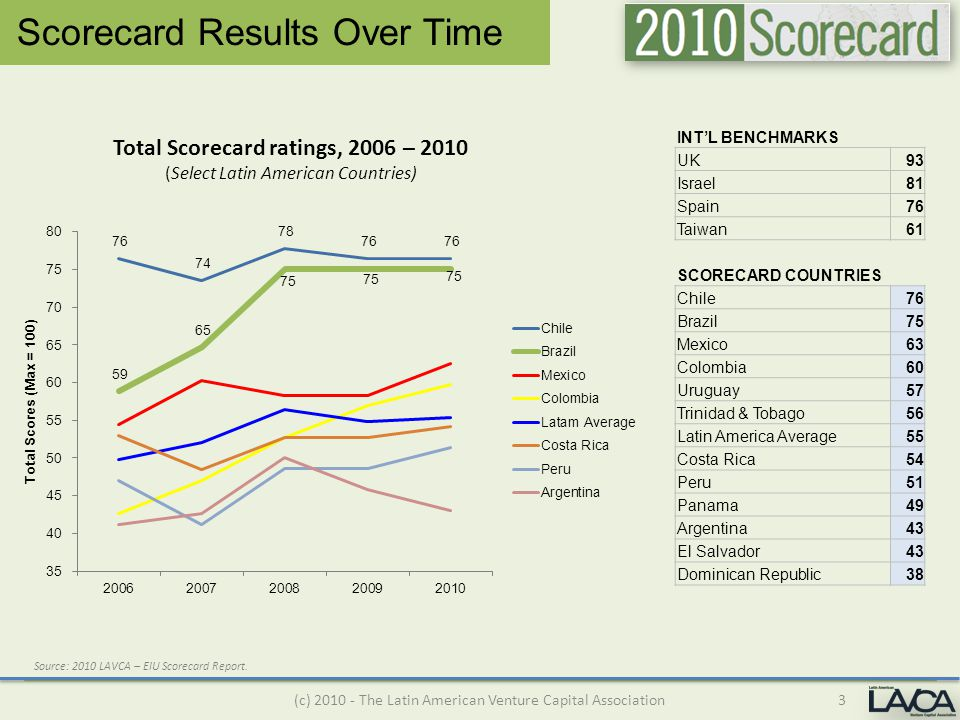 Total Scorecard ratings, 2006 – 2010 (Select Latin American Countries) Scorecard Results Over Time 3(c) 2010 - The Latin American Venture Capital Association INT'L BENCHMARKS UK 93 Israel 81 Spain 76 Taiwan 61 SCORECARD COUNTRIES Chile 76 Brazil 75 Mexico 63 Colombia 60 Uruguay 57 Trinidad & Tobago 56 Latin America Average 55 Costa Rica 54 Peru 51 Panama 49 Argentina 43 El Salvador 43 Dominican Republic 38 Source: 2010 LAVCA – EIU Scorecard Report.
