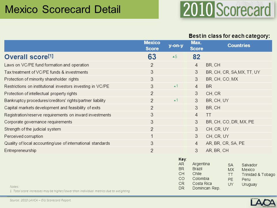 Mexico Scorecard Detail Best in class for each category: Mexico Score y-on-y Max.