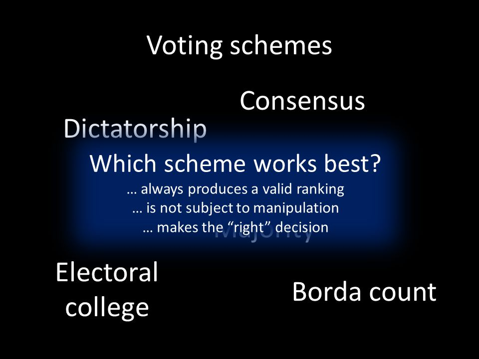 Voting schemes Majority Dictatorship Electoral college Consensus Borda count Which scheme works best? … always produces a valid ranking … is not subje
