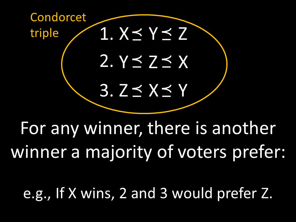 XYZYZXZXYXYZYZXZXY For any winner, there is another winner a majority of voters prefer: e.g., If X wins, 2 and 3 would prefer Z. 1. 2. 3. Condorcet tr