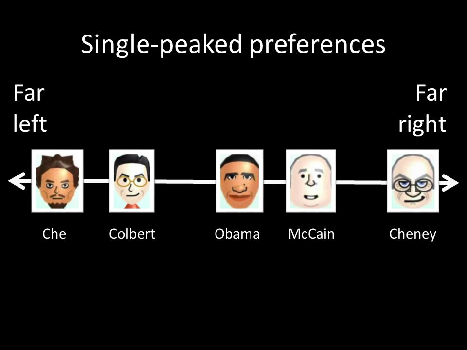 Single-peaked preferences CheCheneyObamaColbertMcCain Far left Far right