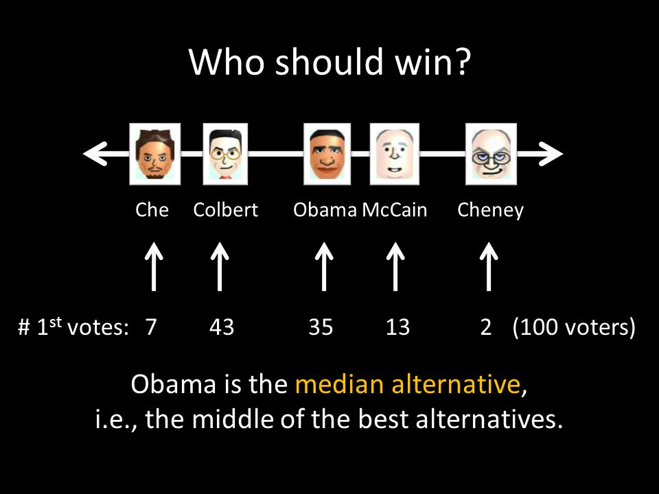 Who should win? CheCheneyObamaColbertMcCain 74335132# 1 st votes:(100 voters) Obama is the median alternative, i.e., the middle of the best alternativ