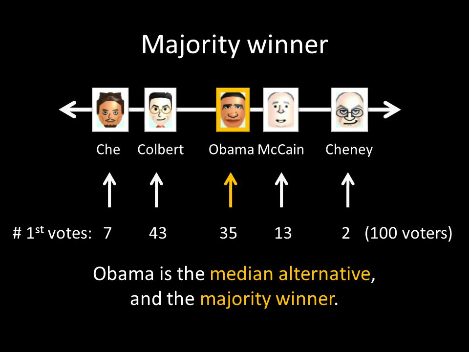 Majority winner CheCheneyObamaColbertMcCain 74335132# 1 st votes:(100 voters) Obama is the median alternative, and the majority winner.