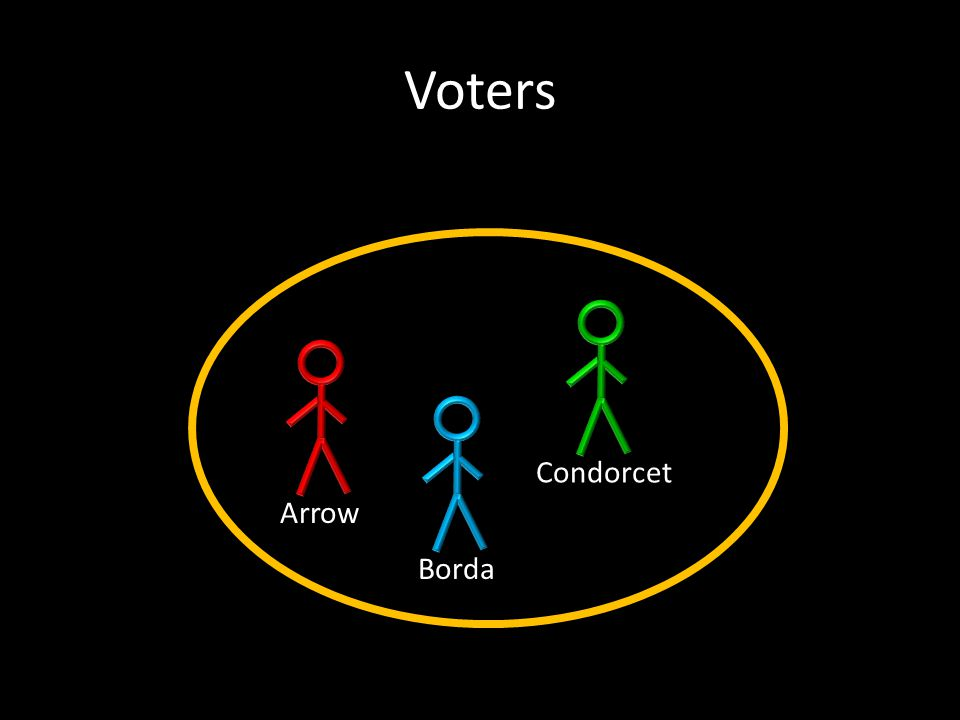 Arrow's impossibility result Only reasonable voting scheme is dictatorship.