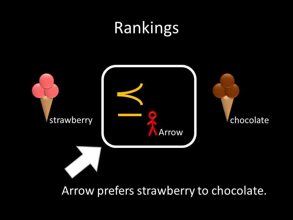 Rankings Arrow Arrow prefers strawberry to chocolate. chocolate strawberry