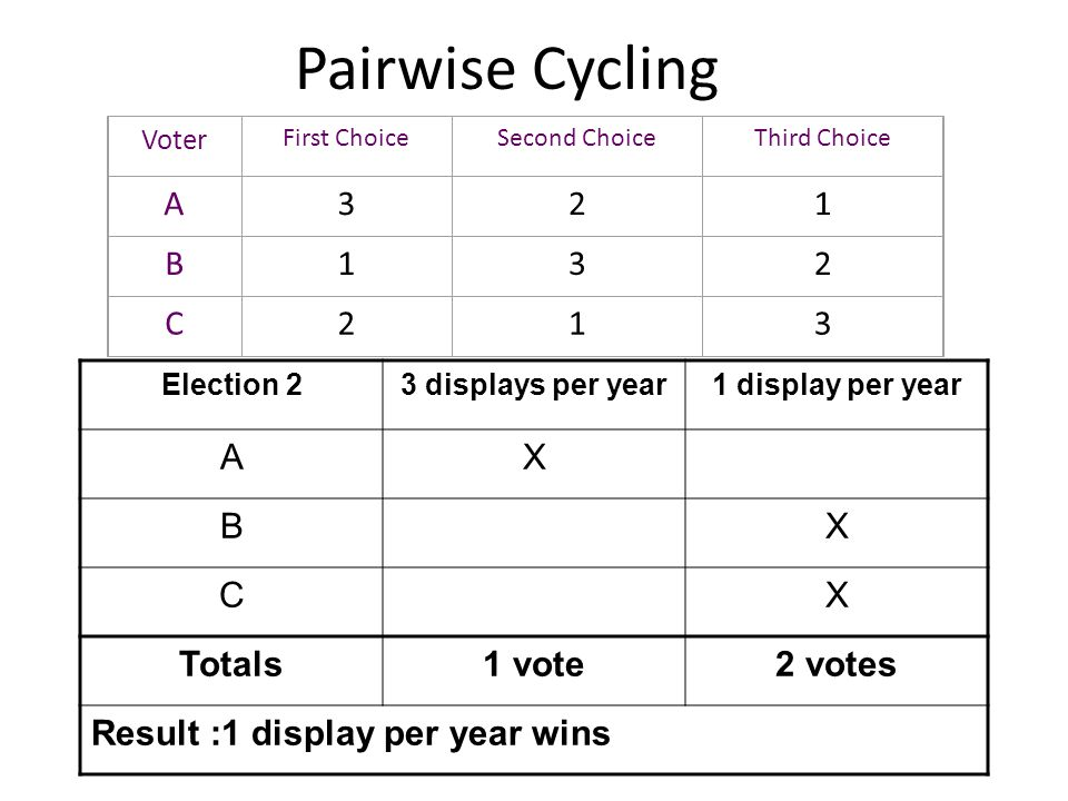 Pairwise Cycling Voter First ChoiceSecond ChoiceThird Choice A321 B132 C213 Election 23 displays per year1 display per year AX BX CX Totals1 vote2 vot