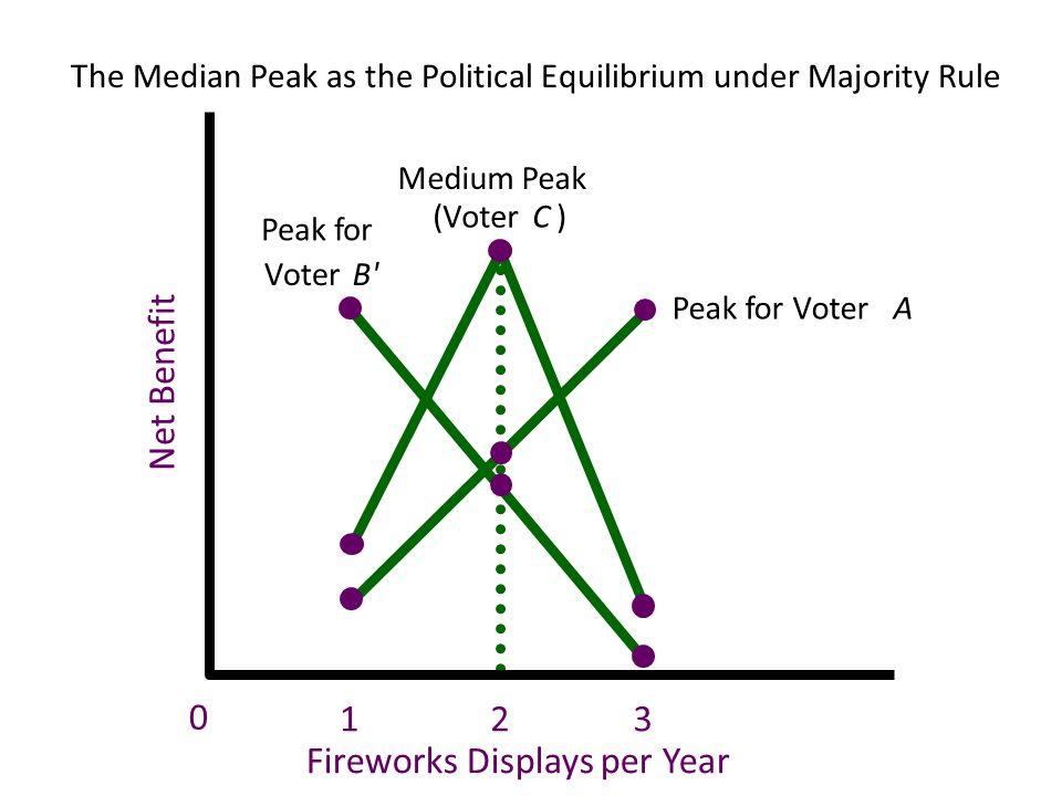 The Median Peak as the Political Equilibrium under Majority Rule Net Benefit Medium Peak (VoterC) Fireworks Displays per Year 0 Peak for Voter A Peak
