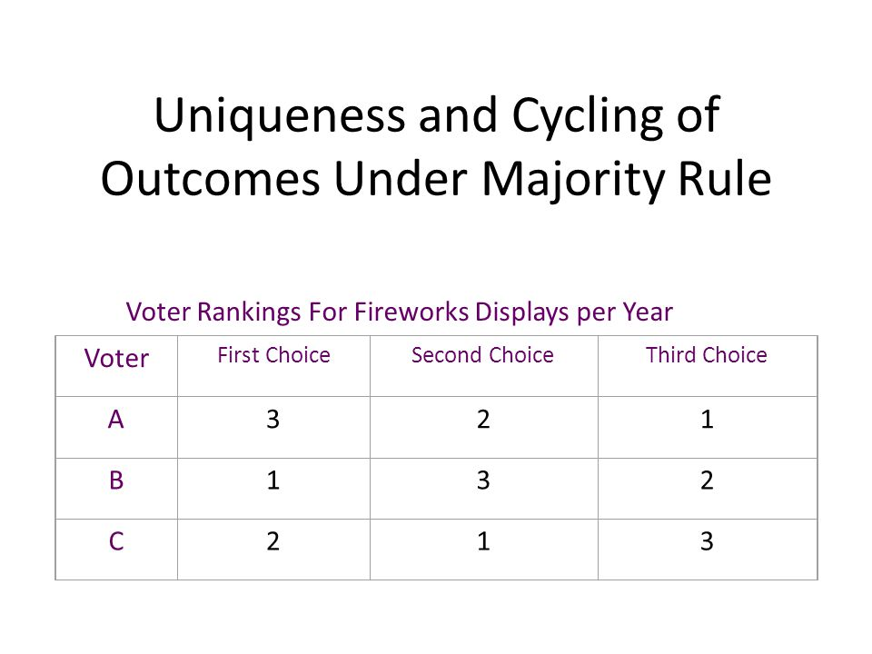 Uniqueness and Cycling of Outcomes Under Majority Rule Voter First ChoiceSecond ChoiceThird Choice A321 B132 C213 Voter Rankings For Fireworks Display