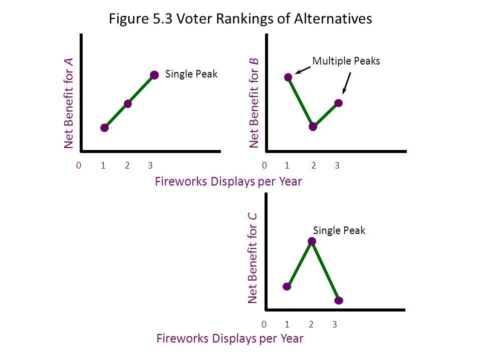 Figure 5.3 Voter Rankings of Alternatives Net Benefit for A Single Peak 0 Fireworks Displays per Year Net Benefit for B Multiple Peaks 0 Net Benefit f
