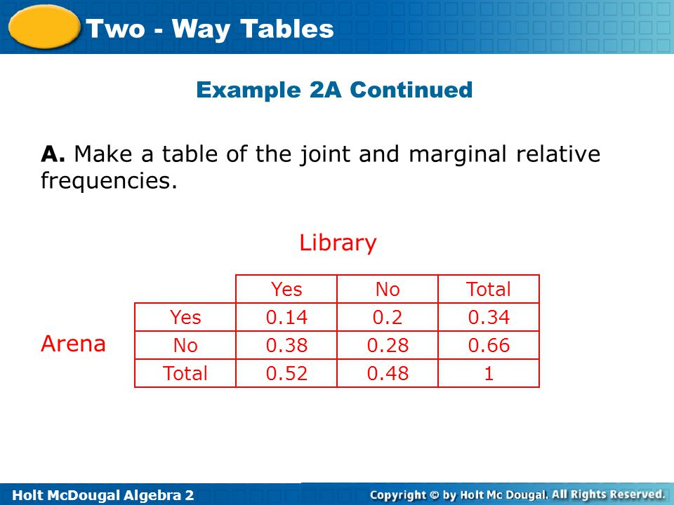Holt McDougal Algebra 2 Two - Way Tables Example 2A Continued YesNoTotal Yes0.140.20.34 No Total 0.380.280.66 0.520.481 Library Arena A. Make a table