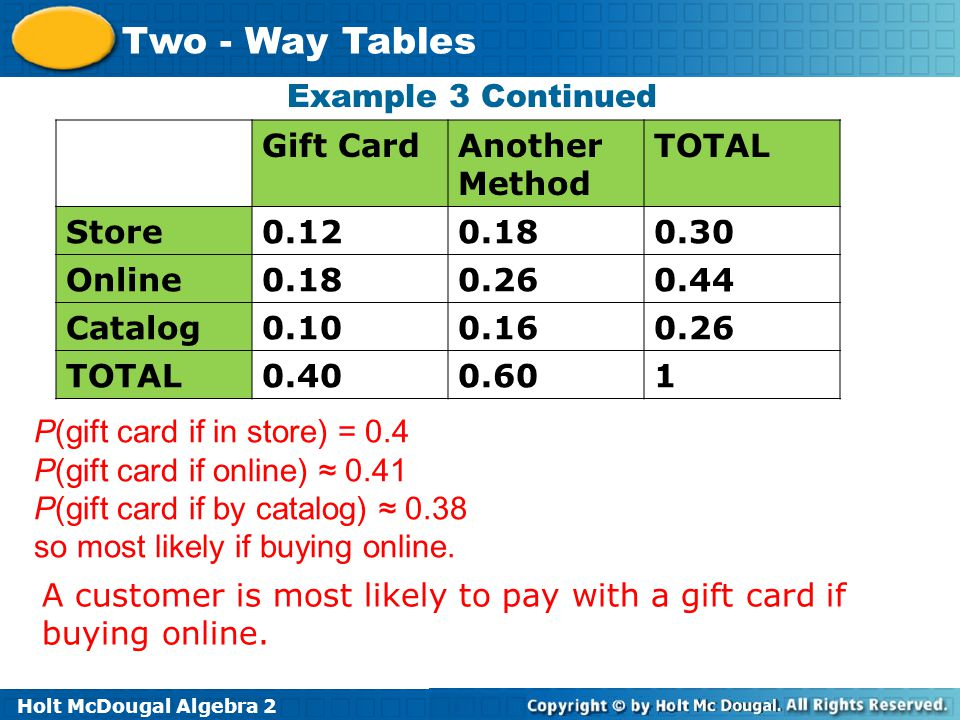 Holt McDougal Algebra 2 Two - Way Tables P(gift card if in store) = 0.4 P(gift card if online) ≈ 0.41 P(gift card if by catalog) ≈ 0.38 so most likely