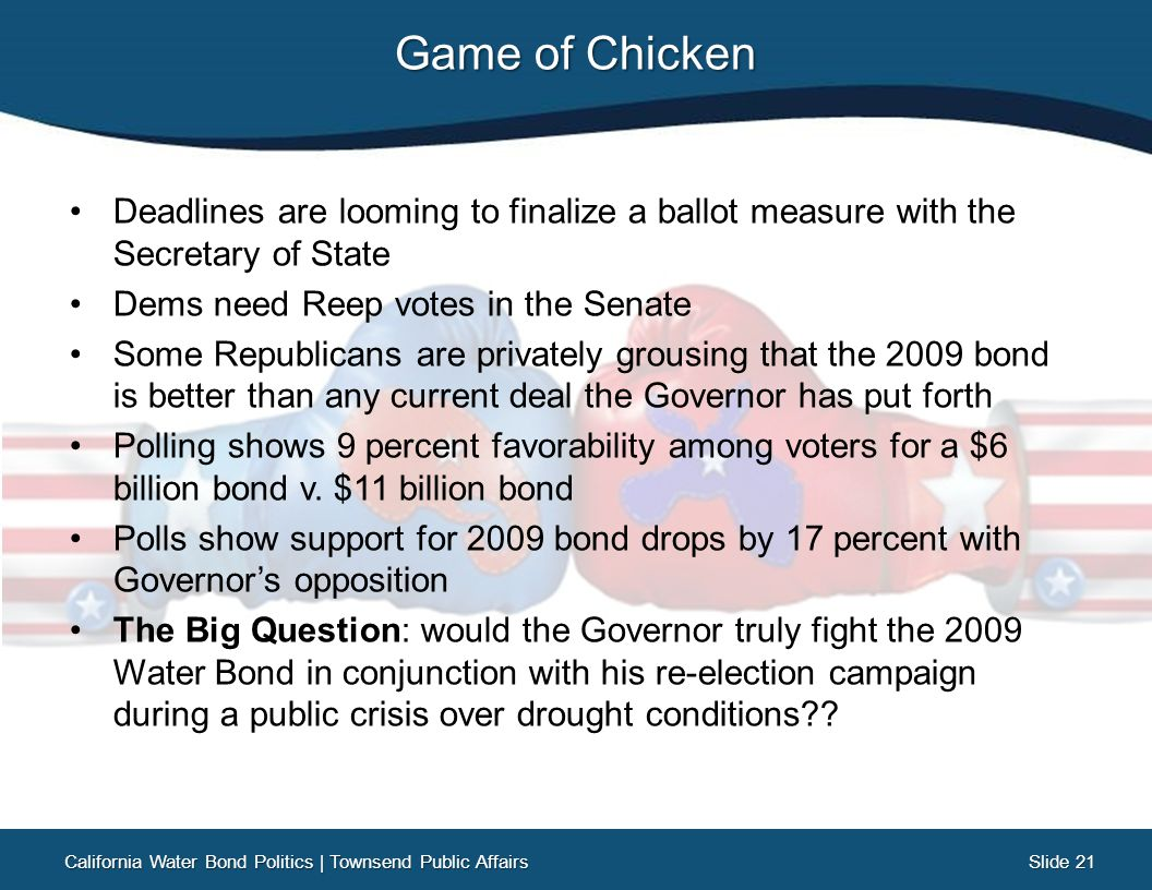 Slide 21 Slide 21 Game of Chicken Deadlines are looming to finalize a ballot measure with the Secretary of State Dems need Reep votes in the Senate Some Republicans are privately grousing that the 2009 bond is better than any current deal the Governor has put forth Polling shows 9 percent favorability among voters for a $6 billion bond v.