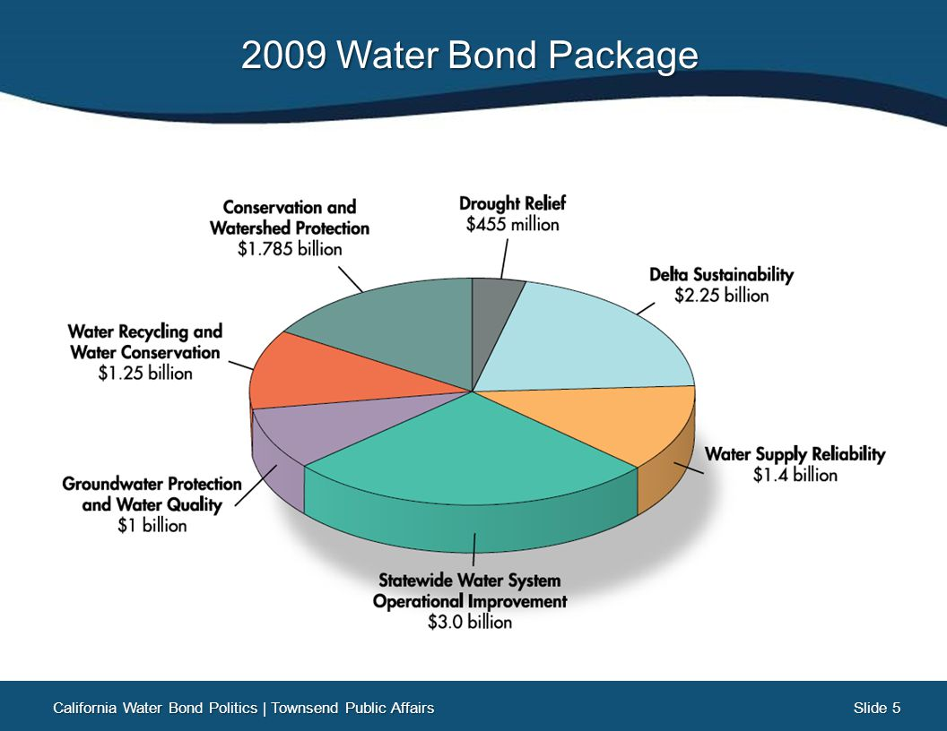 Slide 26 Slide 26 California Water Bonds: A Legacy of Victory Since 1914, 13 water-related bonds have been put on the state ballot by the Legislature or voter initiative Of those 13 water bonds, ONLY ONE has ever failed to pass (1982: Peripheral Canal, 62% opposed) California Water Bond Politics   Townsend Public Affairs