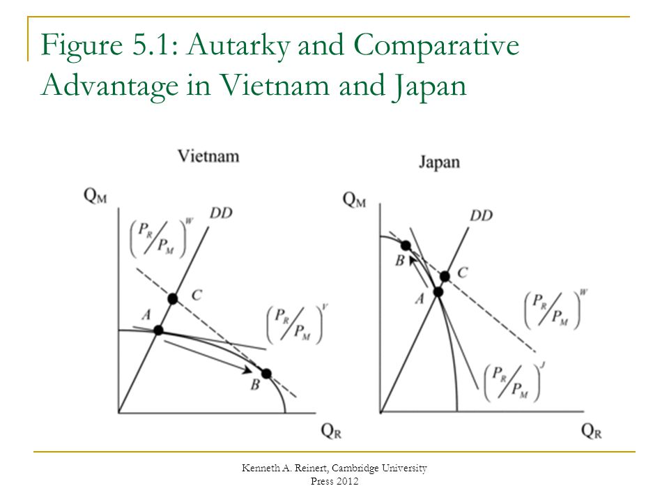 Trade and Factors of Production Pattern of comparative advantage may be based on different endowments of factors of production For instance, Vietnam may have a comparative advantage in rice due to the fact that it has a relatively large endowment of land  Factor endowments  Countries  Factor intensities  Sectors or goods Heckscher-Ohlin model of international trade explains comparative advantage in terms of factor endowments Kenneth A.