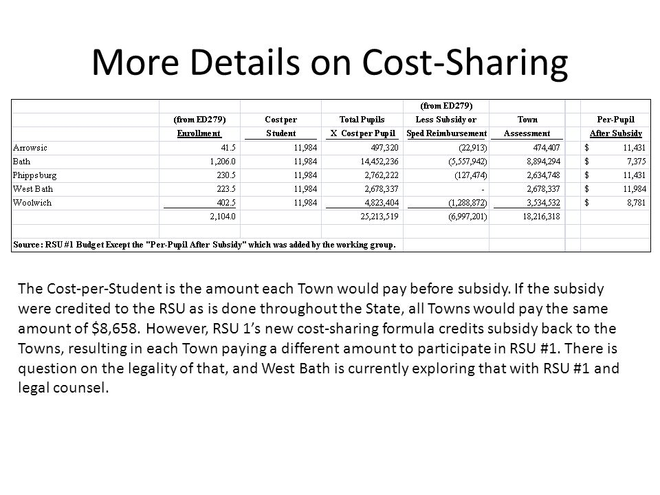 More Details on Cost-Sharing The Cost-per-Student is the amount each Town would pay before subsidy.