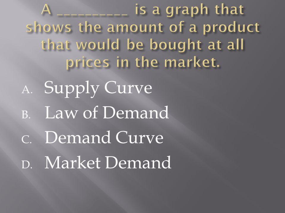 A. Supply Curve B. Law of Demand C. Demand Curve D. Market Demand