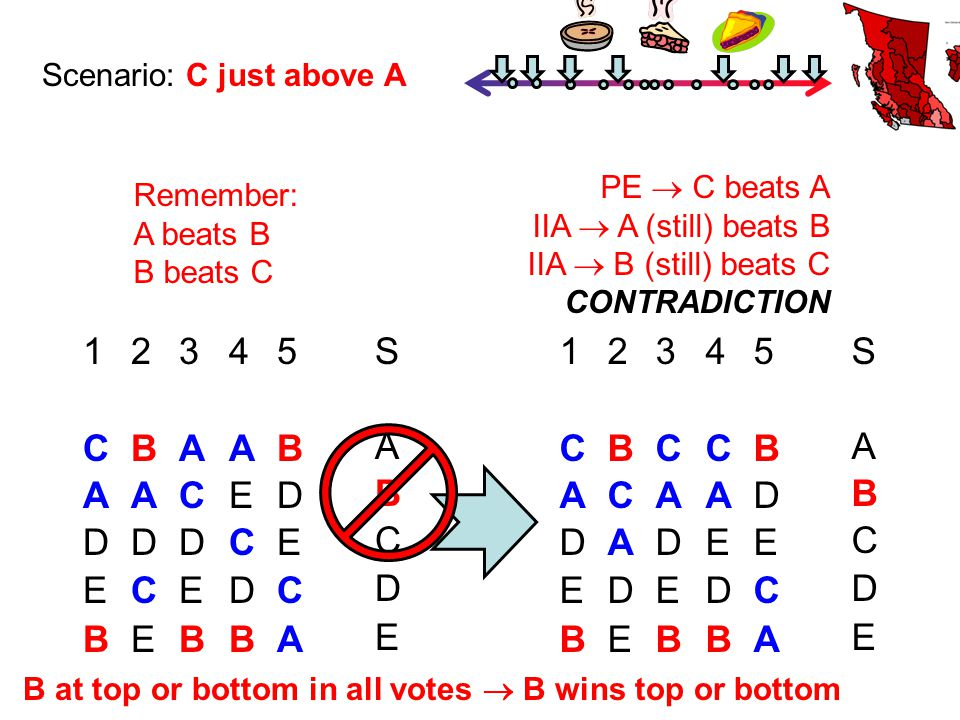 Scenario: C just above A PE  C beats A IIA  A (still) beats B IIA  B (still) beats C CONTRADICTION Remember: A beats B B beats C B at top or bottom in all votes  B wins top or bottom