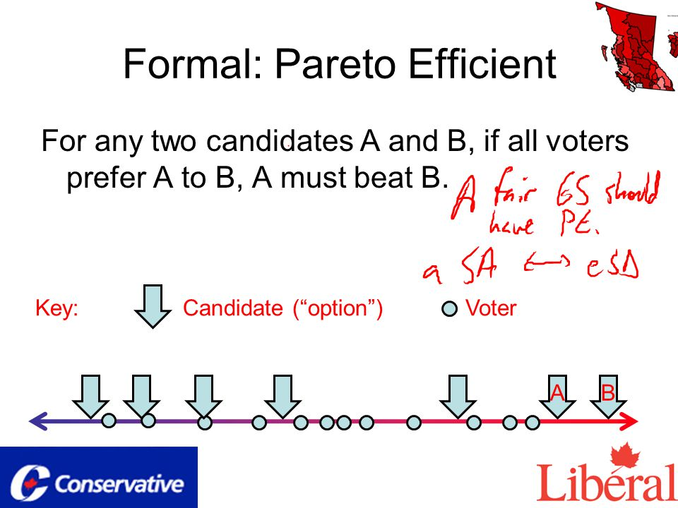 Formal: Pareto Efficient For any two candidates A and B, if all voters prefer A to B, A must beat B.