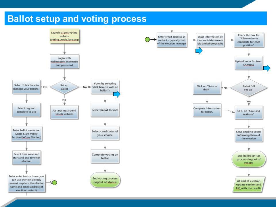 Ballot setup and voting process