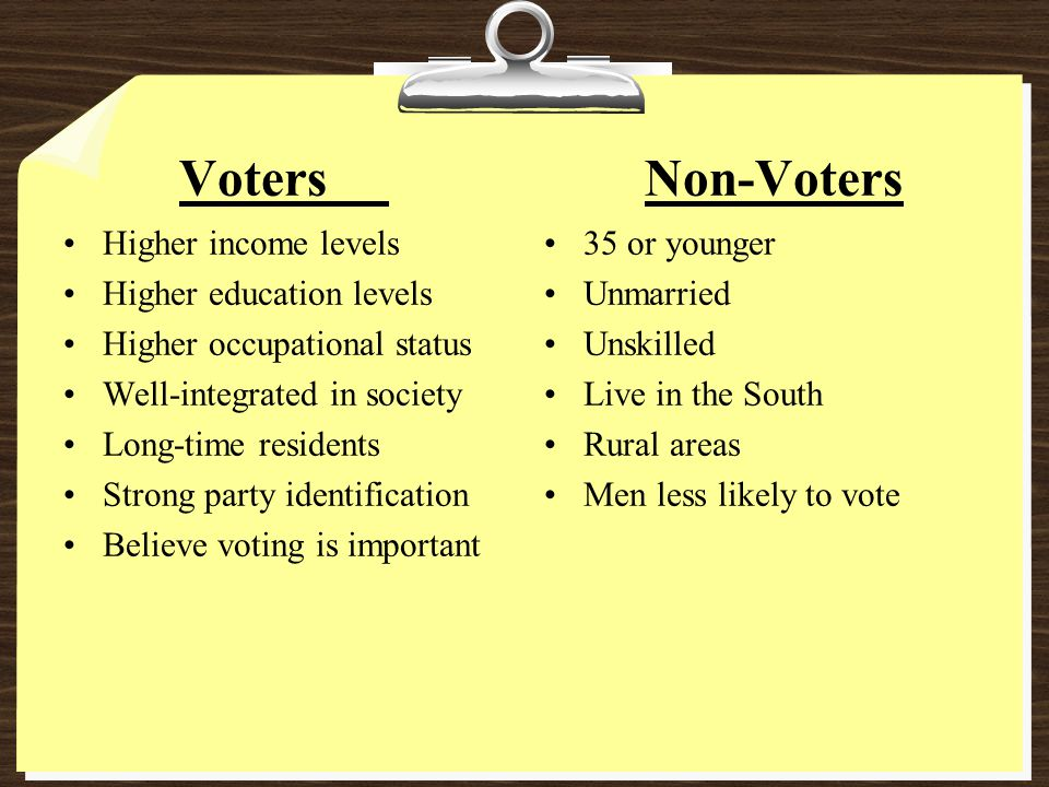 Voters Higher income levels Higher education levels Higher occupational status Well-integrated in society Long-time residents Strong party identification Believe voting is important Non-Voters 35 or younger Unmarried Unskilled Live in the South Rural areas Men less likely to vote