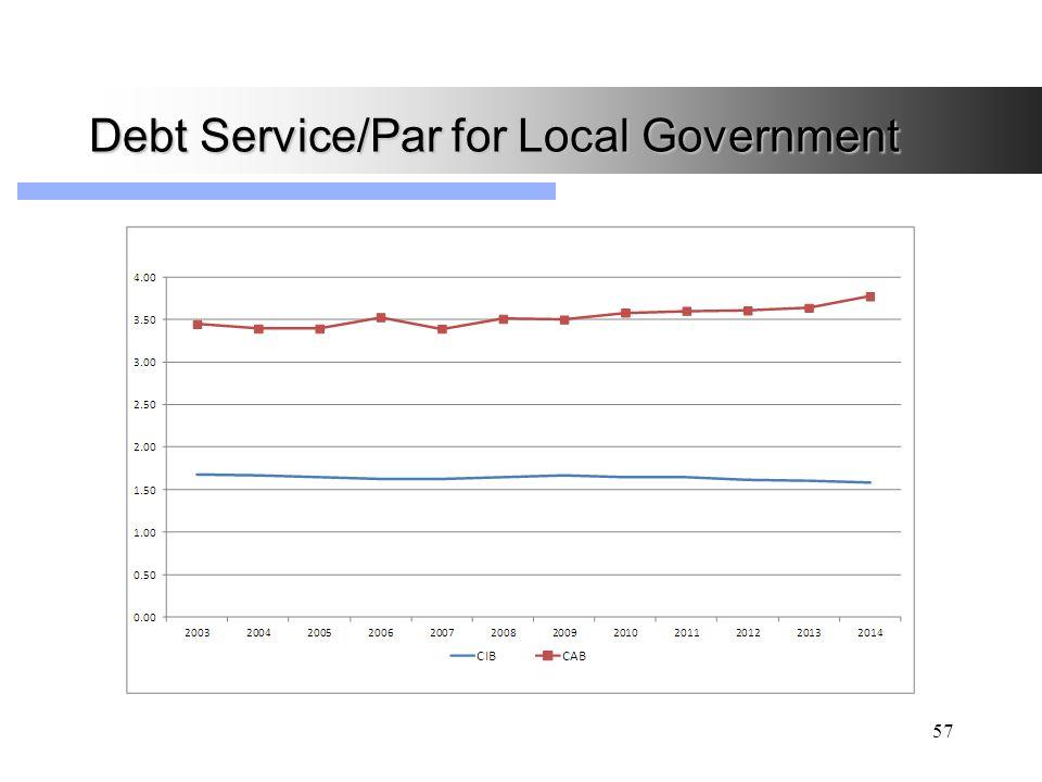 Debt Service/Par for Local Government 57