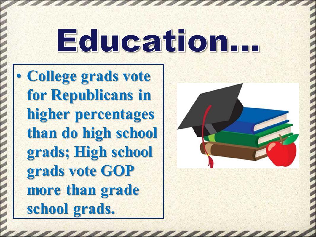 College grads vote for Republicans in higher percentages than do high school grads; High school grads vote GOP more than grade school grads.College gr