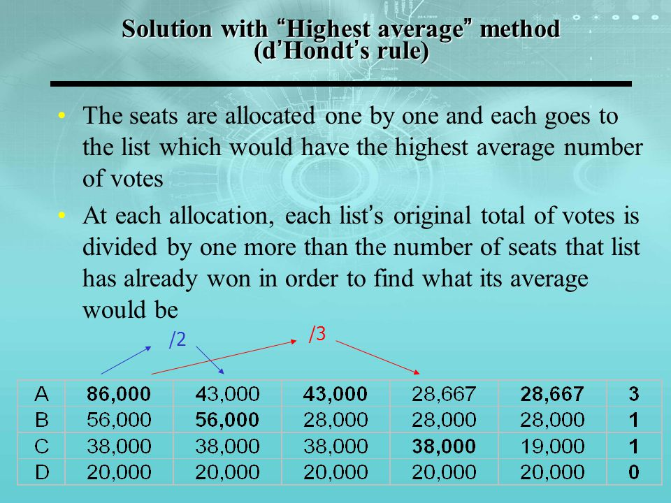 Solution with Highest average method (d'Hondt's rule) The seats are allocated one by one and each goes to the list which would have the highest average number of votes At each allocation, each list's original total of votes is divided by one more than the number of seats that list has already won in order to find what its average would be /2 /3