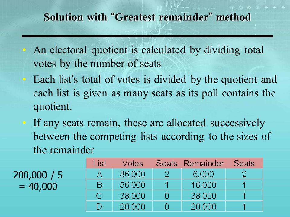 Solution with Greatest remainder method An electoral quotient is calculated by dividing total votes by the number of seats Each list's total of votes is divided by the quotient and each list is given as many seats as its poll contains the quotient.