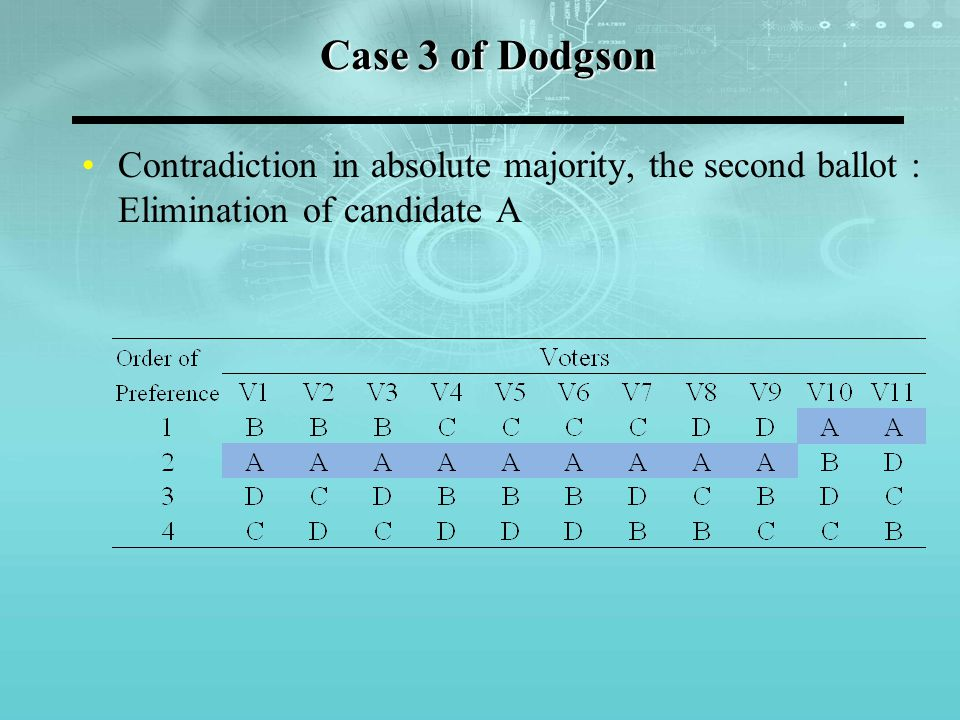 Case 3 of Dodgson Contradiction in absolute majority, the second ballot : Elimination of candidate A