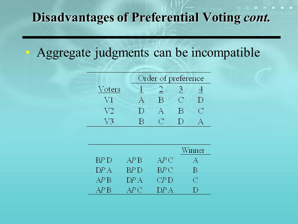 Disadvantages of Preferential Voting cont. Aggregate judgments can be incompatible