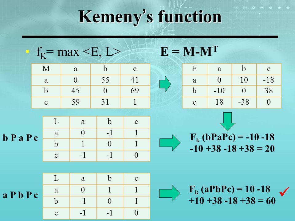 Kemeny's function f K = max E = M-M T b P a P c F k (bPaPc) = -10 -18 -10 +38 -18 +38 = 20 a P b P c F k (aPbPc) = 10 -18 +10 +38 -18 +38 = 60 Mabc a0