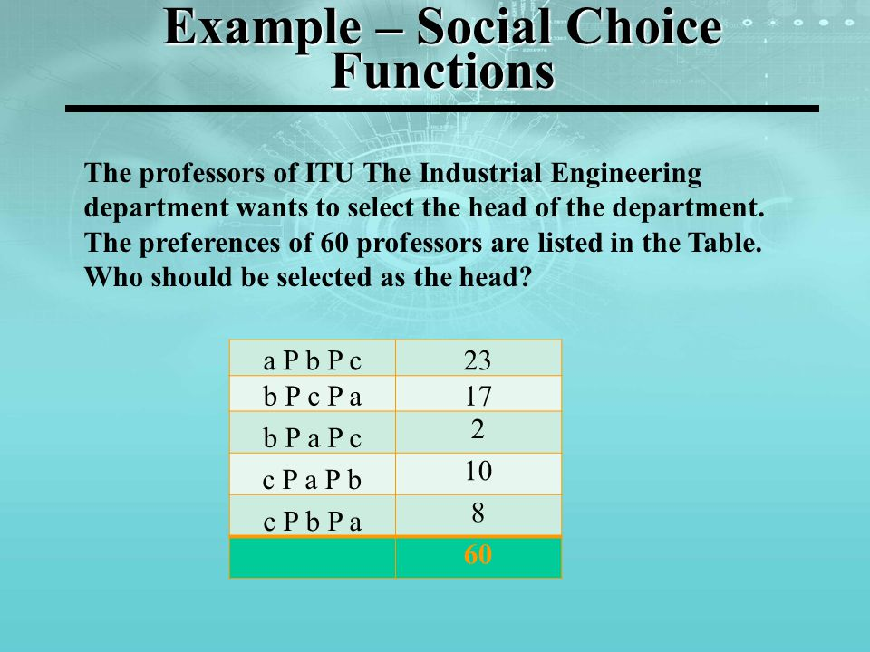 Example – Social Choice Functions a P b P c23 b P c P a17 b P a P c 2 c P a P b 10 c P b P a 8 60 The professors of ITU The Industrial Engineering department wants to select the head of the department.