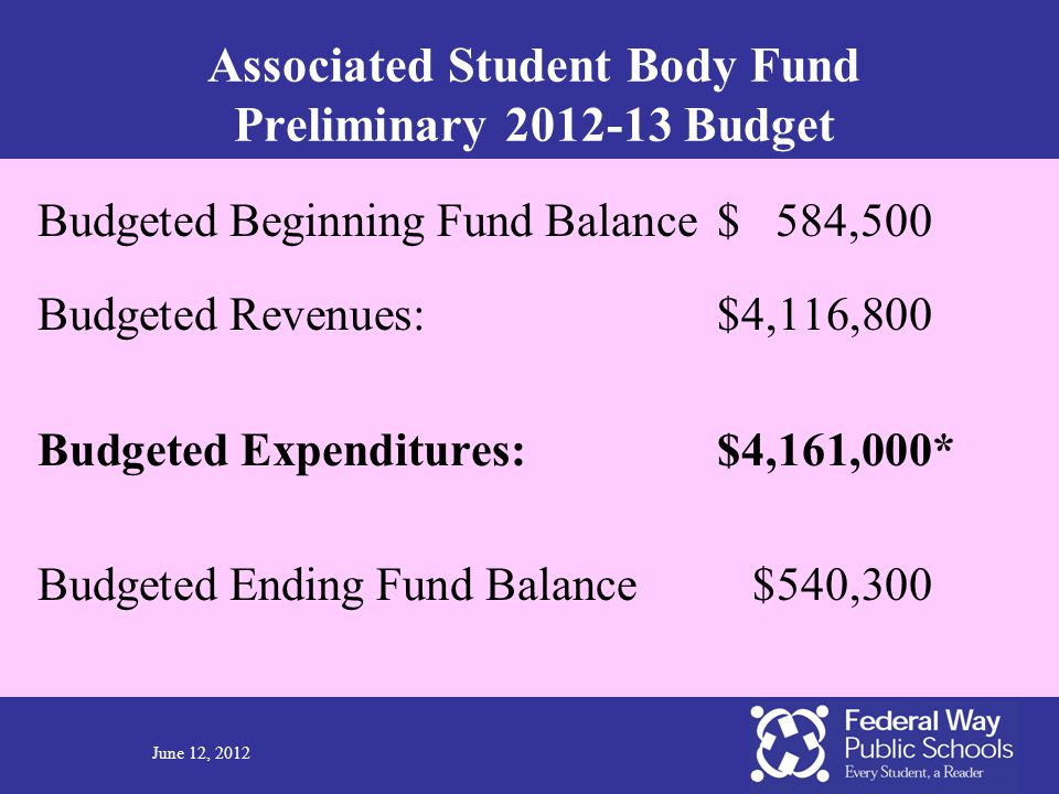 June 12, 2012 Associated Student Body Fund Preliminary 2012-13 Budget Budgeted Beginning Fund Balance$ 584,500 Budgeted Revenues:$4,116,800 Budgeted E