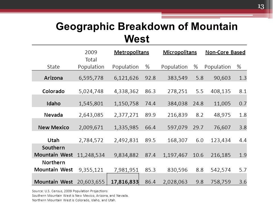 13 Geographic Breakdown of Mountain West 2009MetropolitansMicropolitansNon-Core Based State Total Population Population% % % Arizona6,595,7786,121,62692.8383,5495.890,6031.3 Colorado5,024,7484,338,36286.3278,2515.5408,1358.1 Idaho1,545,8011,150,75874.4384,03824.811,0050.7 Nevada2,643,0852,377,27189.9216,8398.248,9751.8 New Mexico2,009,6711,335,98566.4597,07929.776,6073.8 Utah2,784,5722,492,83189.5168,3076.0123,4344.4 Southern Mountain West11,248,5349,834,88287.41,197,46710.6216,1851.9 Northern Mountain West9,355,1217,981,95185.3830,5968.8542,5745.7 Mountain West20,603,65517,816,83386.42,028,0639.8758,7593.6 Source: U.S.