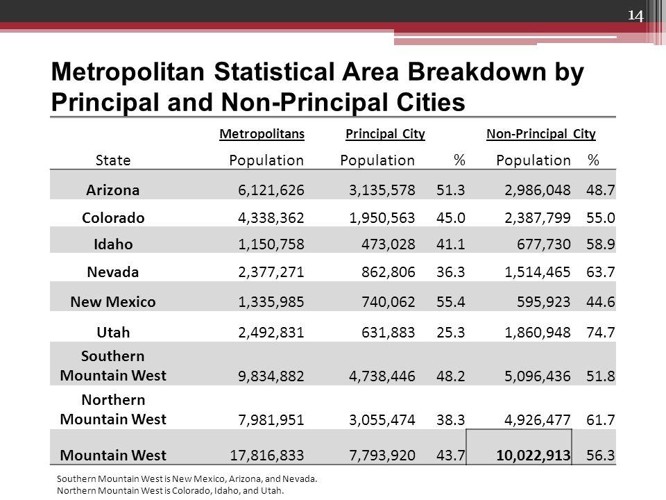 14 Metropolitan Statistical Area Breakdown by Principal and Non-Principal Cities MetropolitansPrincipal CityNon-Principal City State Population % % Arizona6,121,6263,135,57851.32,986,04848.7 Colorado4,338,3621,950,56345.02,387,79955.0 Idaho1,150,758473,02841.1677,73058.9 Nevada2,377,271862,80636.31,514,46563.7 New Mexico1,335,985740,06255.4595,92344.6 Utah2,492,831631,88325.31,860,94874.7 Southern Mountain West9,834,8824,738,44648.25,096,43651.8 Northern Mountain West7,981,9513,055,47438.34,926,47761.7 Mountain West17,816,8337,793,92043.710,022,91356.3 Southern Mountain West is New Mexico, Arizona, and Nevada.