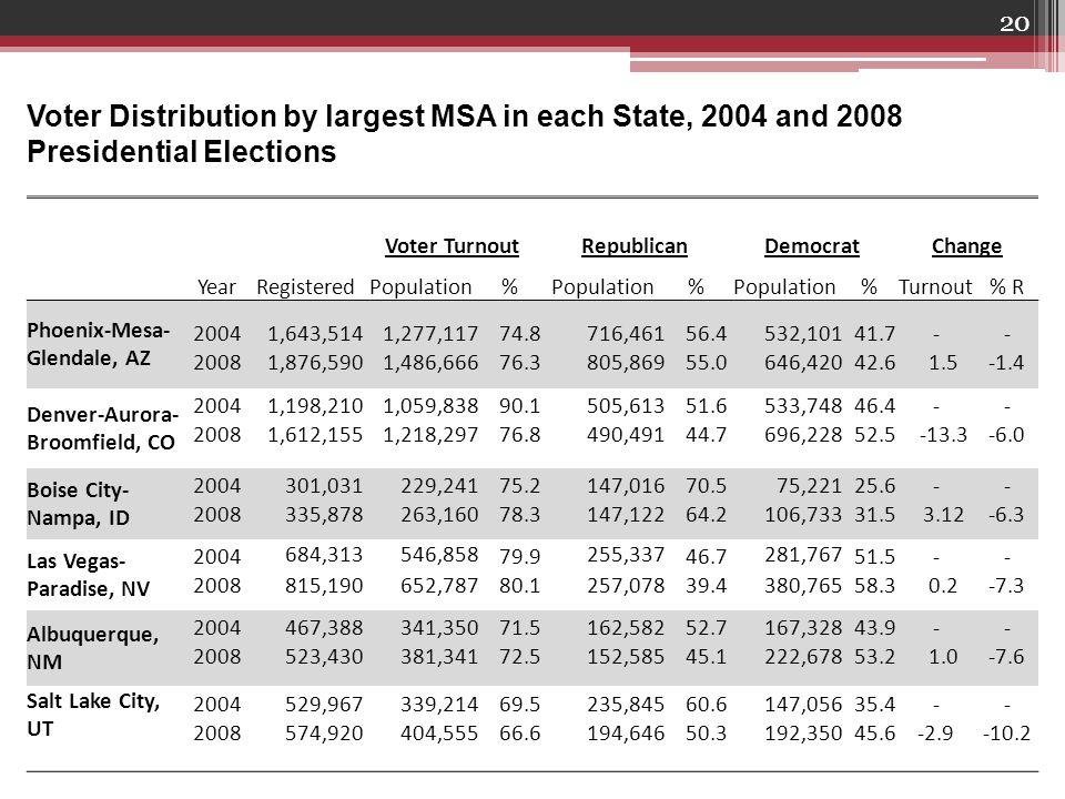 20 Voter Distribution by largest MSA in each State, 2004 and 2008 Presidential Elections Voter TurnoutRepublicanDemocratChange YearRegisteredPopulation% % %Turnout% R Phoenix-Mesa- Glendale, AZ 20041,643,5141,277,11774.8716,46156.4532,10141.7-- 20081,876,5901,486,66676.3805,86955.0646,42042.6 1.5-1.4 Denver-Aurora- Broomfield, CO 20041,198,2101,059,83890.1505,61351.6533,74846.4-- 20081,612,1551,218,29776.8490,49144.7696,22852.5 -13.3-6.0 Boise City- Nampa, ID 2004301,031229,24175.2147,01670.575,22125.6-- 2008335,878263,16078.3147,12264.2106,73331.5 3.12-6.3 Las Vegas- Paradise, NV 2004 684,313546,858 79.9 255,337 46.7 281,767 51.5-- 2008815,190652,78780.1257,07839.4380,76558.3 0.2-7.3 Albuquerque, NM 2004467,388341,35071.5162,58252.7167,32843.9-- 2008523,430381,34172.5152,58545.1222,67853.2 1.0-7.6 Salt Lake City, UT 2004529,967339,21469.5235,84560.6147,05635.4-- 2008574,920404,55566.6194,64650.3192,35045.6-2.9-10.2