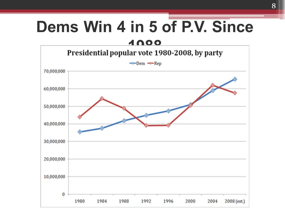 Dems Win 4 in 5 of P.V. Since 1988 8